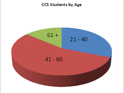student age pie-chart