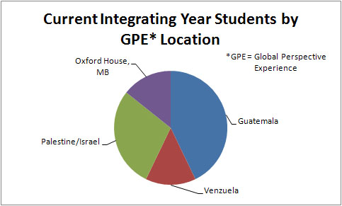 pie chart showing percentage of IY students who went to different places for GPE