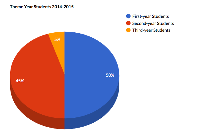 pie chart showing number of 1st yr, 2nd yr, and 3rd yr students