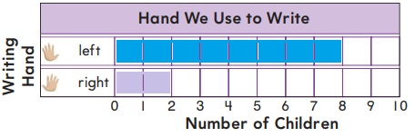Go-Math-Grade-1-Chapter-10-Answer-Key-Represent-Data-Lesson-10.4-Make-Bar-Graphs-Share-Show-Question-1