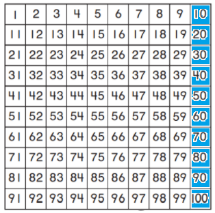 Go-Math-Grade-1-Chapter-6-Answer-Key-Count and Model Numbers-6.2-1