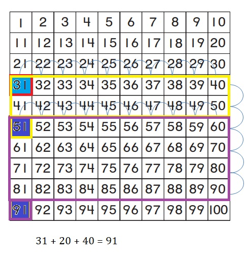 Go-Math-Grade-1-Chapter-8-Answer-Key-Two-Digit-Addition-and-Subtraction-Two-Digit-Addition-and-Subtraction-Show-What-You-Know-Lesson-8.4-Use-a-Hundred-Chart-to-Add-GO-DEEPER-Question-11