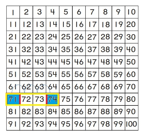 Go-Math-Grade-1-Chapter-8-Answer-Key-Two-Digit-Addition-and-Subtraction-Two-Digit-Addition-and-Subtraction-Show-What-You-Know-Lesson-8.4-Use-a-Hundred-Chart-to-Add-MATHEMATICAL-PRACTICE-Question-7
