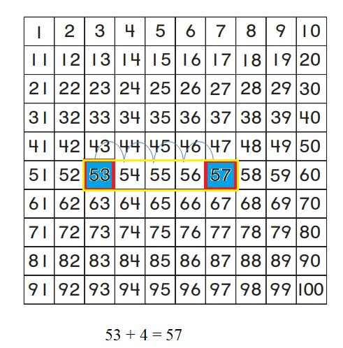 Go-Math-Grade-1-Chapter-8-Answer-Key-Two-Digit-Addition-and-Subtraction-Two-Digit-Addition-and-Subtraction-Show-What-You-Know-Lesson-8.4-Use-a-Hundred-Chart-to-Add-MATHEMATICAL-PRACTICE-Question-9
