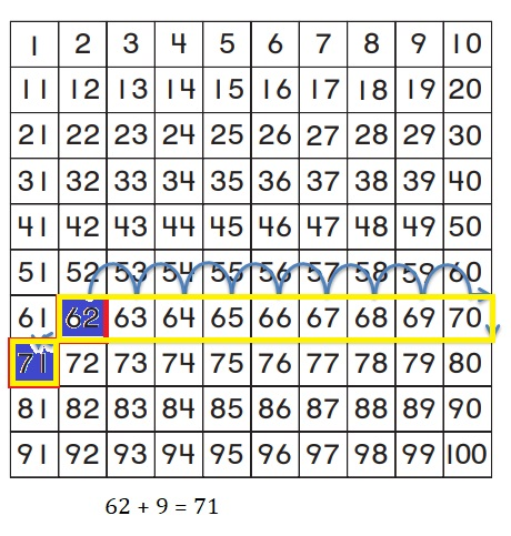 Go-Math-Grade-1-Chapter-8-Answer-Key-Two-Digit-Addition-and-Subtraction-Two-Digit-Addition-and-Subtraction-Show-What-You-Know-Lesson-8.4-Use-a-Hundred-Chart-to-Add-THINK-SMARTER+-Question-13