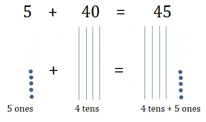 Go-Math-Grade-1-Chapter-8-Answer-Key-Two-Digit-Addition-and-Subtraction-Two-Digit-Addition-and-Subtraction-Show-What-You-Know-Lesson-8.5-Use-Models-to-Add-Go-Deeper-Question-13
