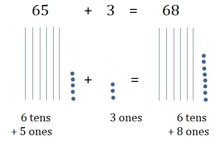 Go-Math-Grade-1-Chapter-8-Answer-Key-Two-Digit-Addition-and-Subtraction-Two-Digit-Addition-and-Subtraction-Show-What-You-Know-Lesson-8.5-Use-Models-to-Add-On-Your-Own-Question-5
