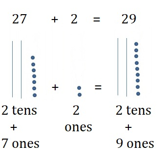Go-Math-Grade-1-Chapter-8-Answer-Key-Two-Digit-Addition-and-Subtraction-Two-Digit-Addition-and-Subtraction-Show-What-You-Know-Lesson-8.5-Use-Models-to-Add-Share-and-Show-Question-1