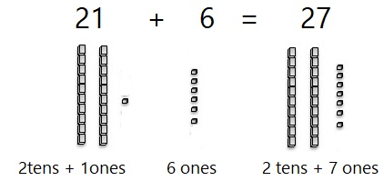Go-Math-Grade-1-Chapter-8-Answer-Key-Two-Digit-Addition-and-Subtraction-Two-Digit-Addition-and-Subtraction-Show-What-You-Know-Lesson-8.6-Make-Ten-to-Add-MATHEMATICAL-PRACTICES