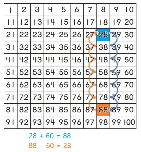 Go-Math-Grade-1-Chapter-8-Answer-Key-Two-Digit-Addition-and-Subtraction-Two-Digit-Addition-and-Subtraction-Show-What-You-Know-Lesson-8.9-Related-Addition-and-Subtraction-On-Your-Own
