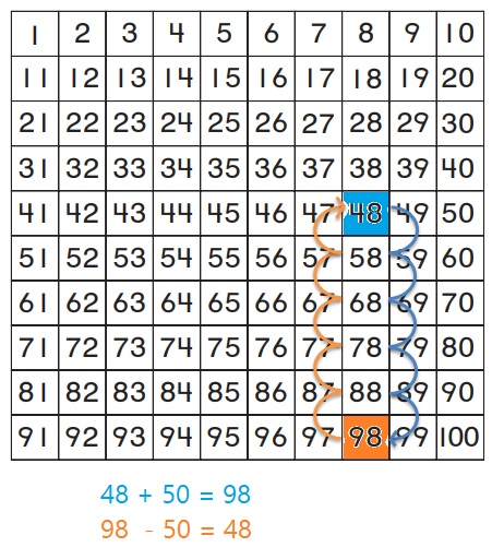 Go-Math-Grade-1-Chapter-8-Answer-Key-Two-Digit-Addition-and-Subtraction-Two-Digit-Addition-and-Subtraction-Show-What-You-Know-Lesson-8.9-Related-Addition-and-Subtraction-Question-2