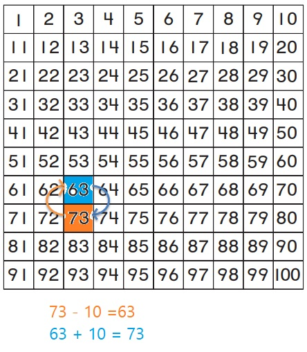Go-Math-Grade-1-Chapter-8-Answer-Key-Two-Digit-Addition-and-Subtraction-Two-Digit-Addition-and-Subtraction-Show-What-You-Know-Lesson-8.9-Related-Addition-and-Subtraction-Question-7