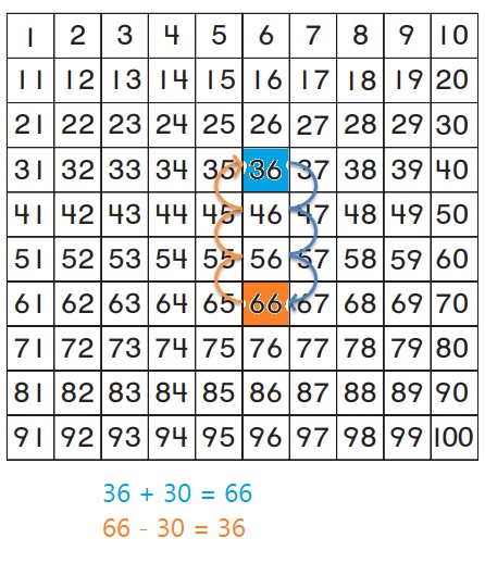 Go-Math-Grade-1-Chapter-8-Answer-Key-Two-Digit-Addition-and-Subtraction-Two-Digit-Addition-and-Subtraction-Show-What-You-Know-Lesson-8.9-Related-Addition-and-Subtraction-Share-and-Show-Question-3