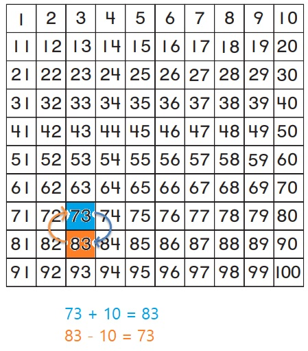 Go-Math-Grade-1-Chapter-8-Answer-Key-Two-Digit-Addition-and-Subtraction-Two-Digit-Addition-and-Subtraction-Show-What-You-Know-Lesson-8.9-Related-Addition-and-Subtraction-Share-and-Show-Question-4