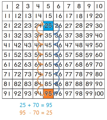 Go-Math-Grade-1-Chapter-8-Answer-Key-Two-Digit-Addition-and-Subtraction-Two-Digit-Addition-and-Subtraction-Show-What-You-Know-Lesson-8.9-Related-Addition-and-Subtraction-Share-and-Show-Question-5