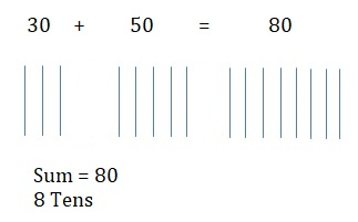 Go-Math-Grade-1-Chapter-8-Answer-Key-Two-Digit-Addition-and-Subtraction-Two-Digit-Addition-and-Subtraction-Show-What-You-Know-Mid-Chapter-Checkpoint-Concepts-and-Skills-Question-7