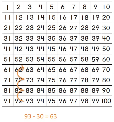Go-Math-Grade-1-Chapter-8-Answer-Key-Two-Digit-Addition-and-Subtraction-Two-Digit-Addition-and-Subtraction-Show-What-You-Know-Related-Addition-and-Subtraction-Homework-&-Practice-8.9-Question-5