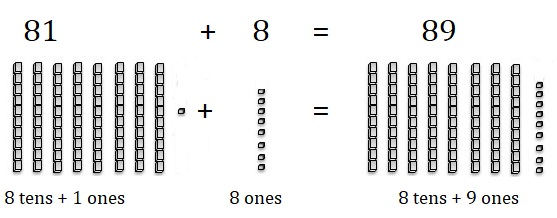 Go-Math-Grade-1-Chapter-8-Answer-Key-Two-Digit-Addition-and-Subtraction-Two-Digit-Addition-and-Subtraction-Show-What-You-Know-Use-Models-to-Add-Homework-Practice -8.5-Question-10