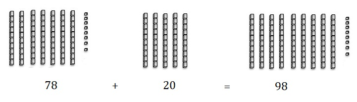 Go-Math-Grade-1-Chapter-8-Answer-Key-Two-Digit-Addition-and-Subtraction-Two-Digit-Addition-and-Subtraction-Show-What-You-Know-Use-Models-to-Add-Homework-Practice -8.5-Question-3