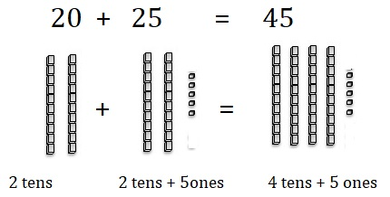 Go-Math-Grade-1-Chapter-8-Answer-Key-Two-Digit-Addition-and-Subtraction-Two-Digit-Addition-and-Subtraction-Show-What-You-Know-Use-Models-to-Add-Homework-Practice -8.5-Question-8