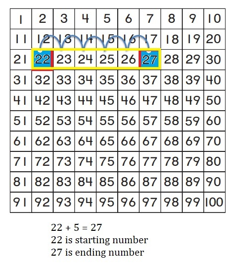 Go-Math-Grade-1-Chapter-8-Answer-Key-Two-Digit-Addition-and-Subtraction-Two-Digit-Addition-and-Subtraction-Show-What-You-Know-Use-a-Hundred-Chart-to-Add-Homework-&-Practice-8.4-Question-3