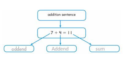 Go-Math-Grade-2-Chapter-4-Answer-Key-2-Digit Addition-7