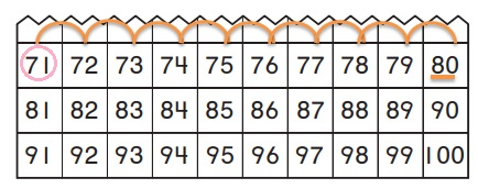 Go-Math-Grade-K-Chapter-8-Answer-Key-Represent,-Count,-and-Write-20-and-Beyond-Count-to-100-by-Ones-Homework-&-Practice-8.6- Lesson-Check-Question-1