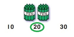 Go-Math-Grade-K-Chapter-8-Answer-Key-Represent,-Count,-and-Write-20-and-Beyond-Lesson-8.8-Count-by-Tens-Share-Show-Question-2