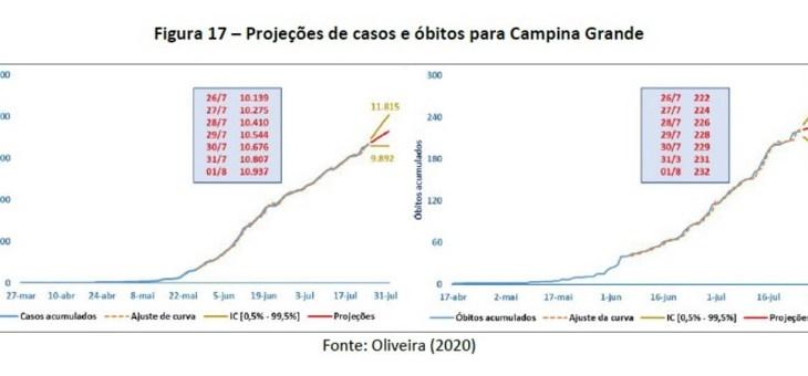 Ainda em alta, número de casos de Covid-19 em CG chegará aos 11 mil até sábado, segundo pesquisa