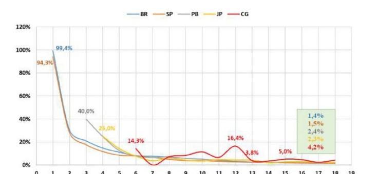 COVID-19: Segundo pesquisa, Brasil e PB apresentam estabilização de casos. Número de óbitos em CG ainda cresce