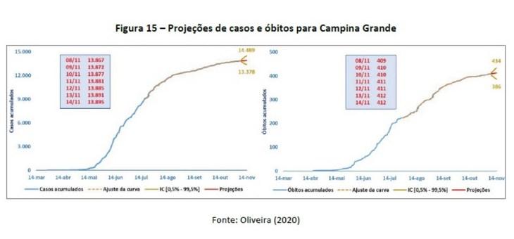 Em novo relatório, professor do CCT revela estimativas dos números da Covid-19 para os próximos dias