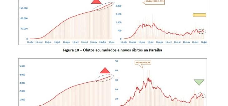 COVID-19: segundo pesquisa, PB,  João Pessoa e Campina Grande apresentam quedas no número de novos óbitos