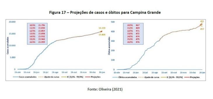 Covid-19: Por mais uma semana, PB, JP e CG registram crescimento no número de óbitos, segundo pesquisa