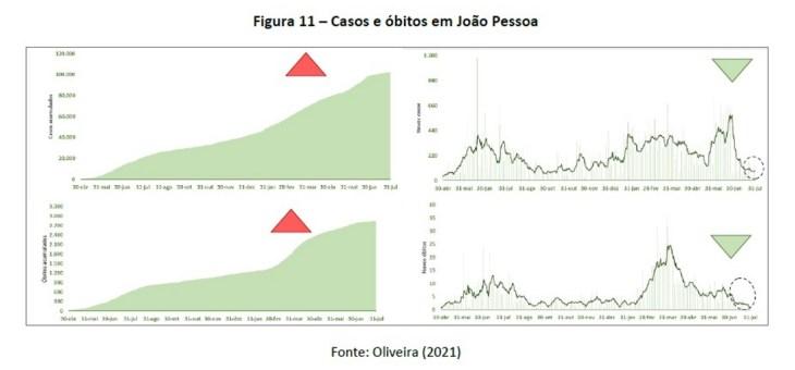 COVID-19: Curva de óbitos da Paraíba segue tendência de queda. Em Campina Grande, há estabilidade