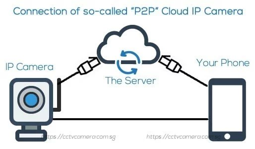 How to connect IP Camera without NVR-P2P