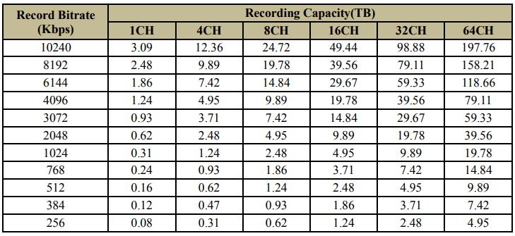 cctv storage calculator formula