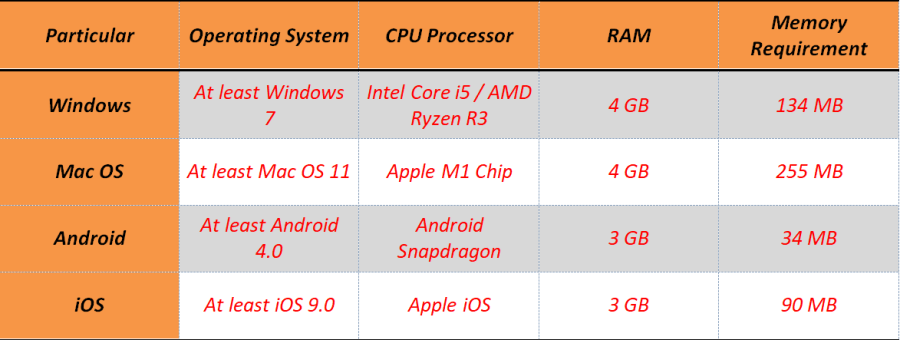 System Requirement for PC and mobile