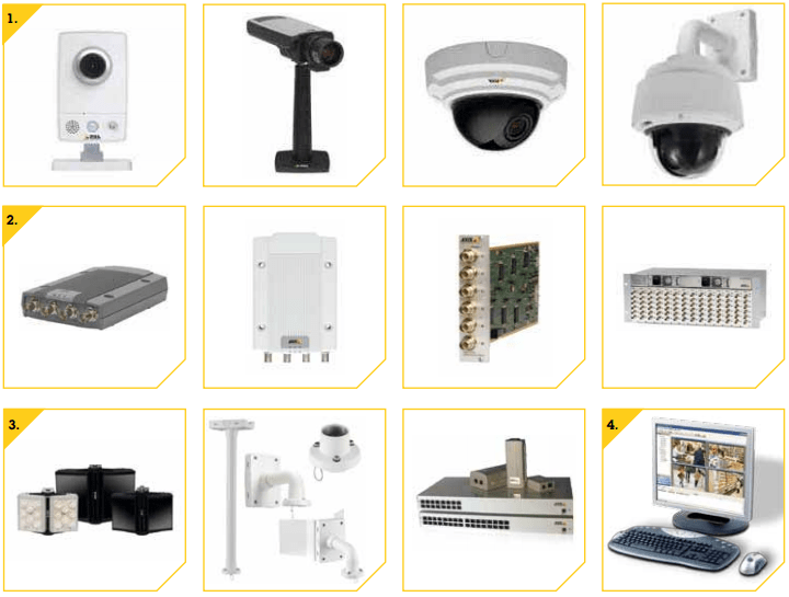 AXIS-CCTV-Dubai-UAE