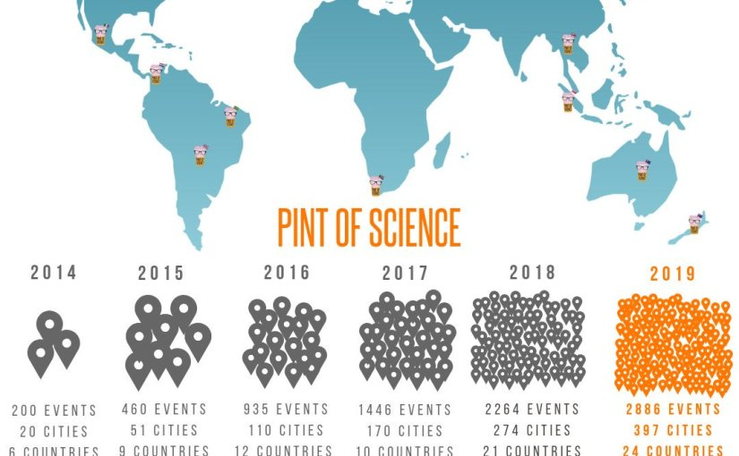 O crescimento do Pint Of Science