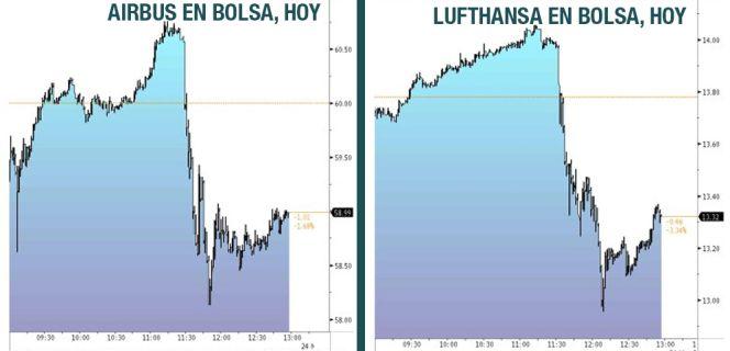 Lufthansa cae un 3% en Bolsa por el siniestro