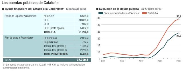 Cuentas públicas de Cataluña