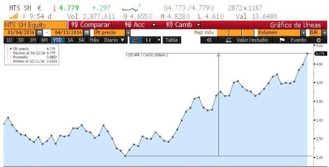 Razones de por qué Arcelor sube un 134% desde mínimos