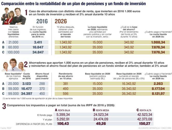 Rentabilidad comparada de un plan de pensiones