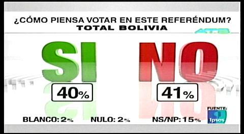 Ipsos: 41% NO, 40% SÍ