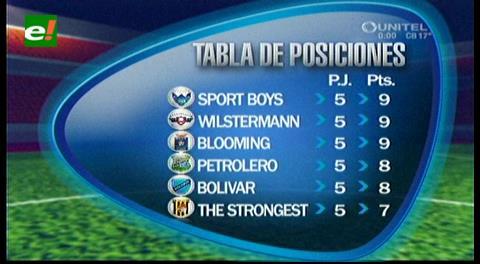 Los goles de la fecha 5 del Torneo Clausura – Liga de Fútbol de Bolivia