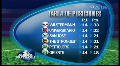Los goles de la fecha 14 del Torneo Clausura – Liga de Fútbol de Bolivia