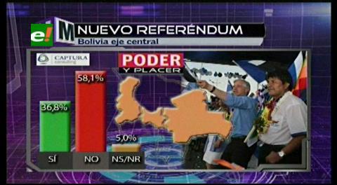 Encuesta: el NO volvería a ganar en un nuevo referéndum con el 58,1%