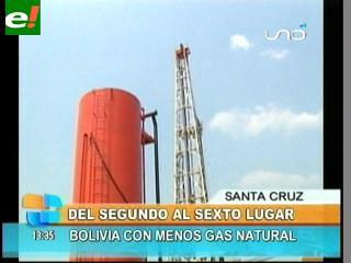 Bolivia cae al sexto lugar en reservas de gas natural