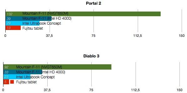 Fujitsu Q702 benchmarks