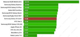 La autonomía del Samsung Galaxy S4 Zoom a prueba, conoce los resultados
